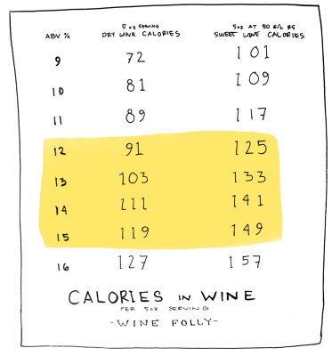 calories-in-wine-chart-by-winefolly