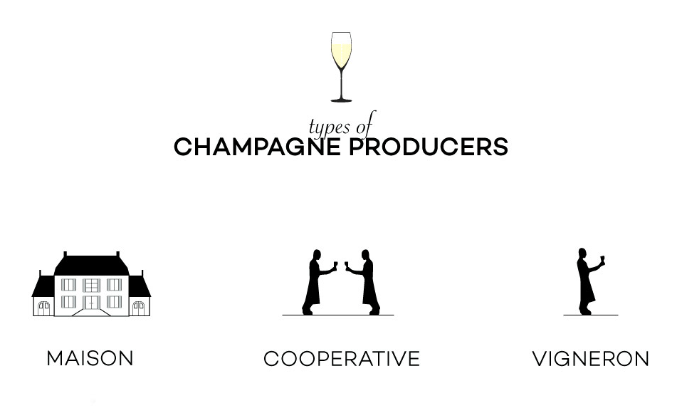 Champagne Houses Types - Grower Producer Negotiant Cooperative Vigneron - Wine Folly
