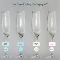 Brut Champagne Sweetness Levels