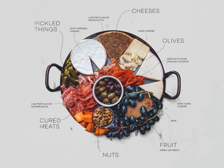 Wine cheese meats charcuterie board infographic by Wine Folly