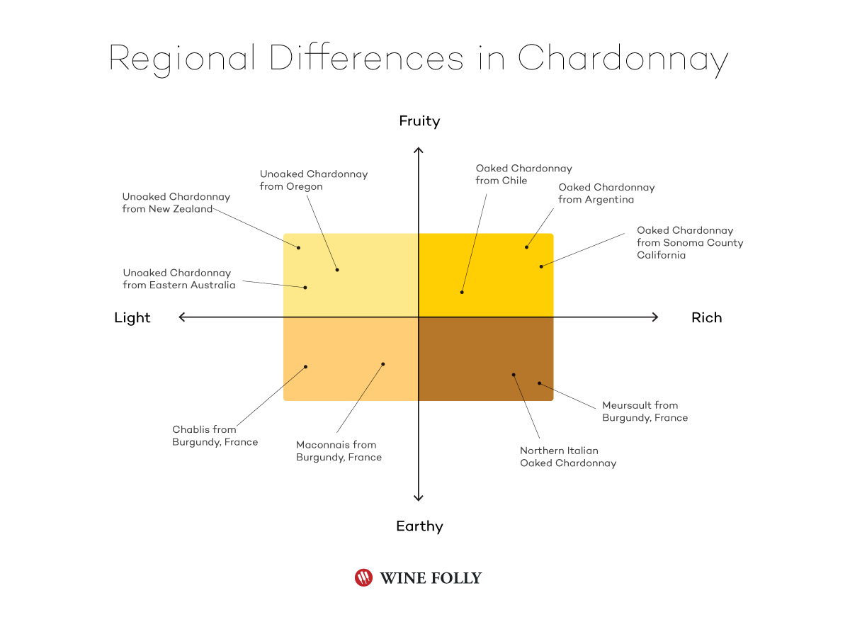 chardonnay-regional-differences