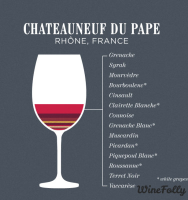 Image result for grapes in Chateauneuf-du-Pape wine