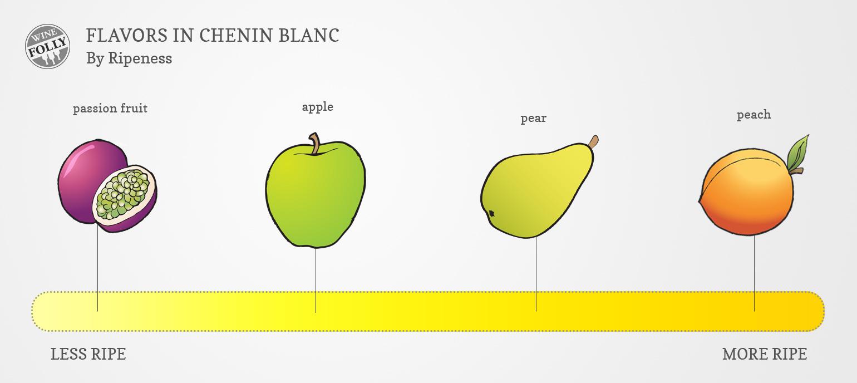 Chenin Blanc Wine Taste Chart