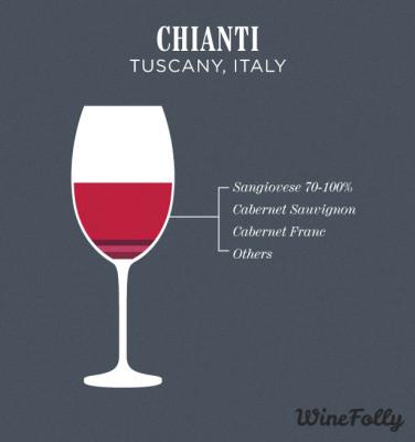 chianti-wine-blend
