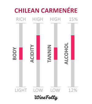 Chilean Carménère Wine-Characteristics