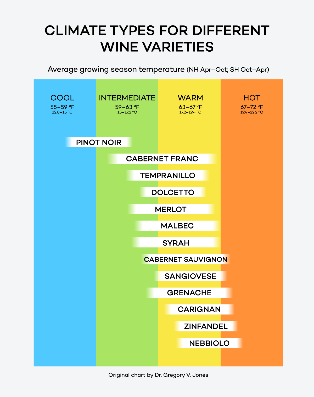 Climate Types in different red wine varieties