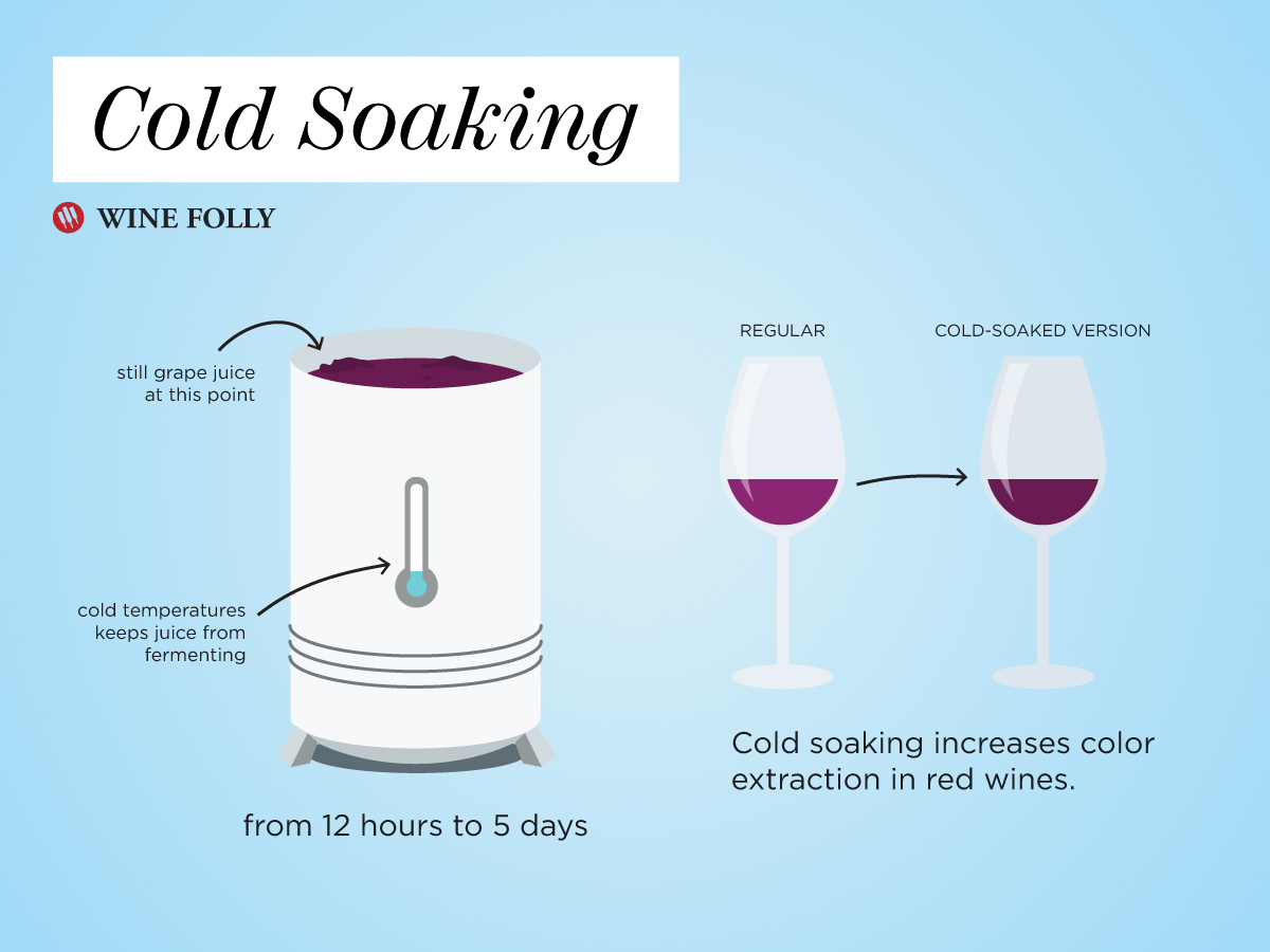 Cold Soaking Diagram Wine