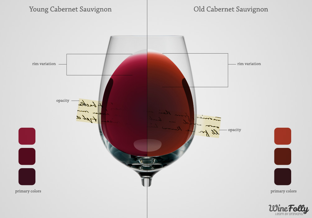 Color of wine and what it means
