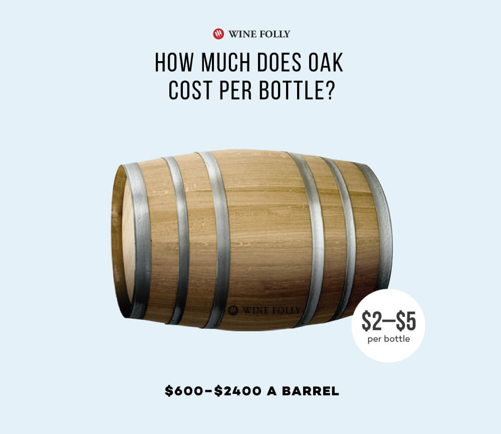 Cost of oak barrels per bottle of wine - Wine Folly 2019