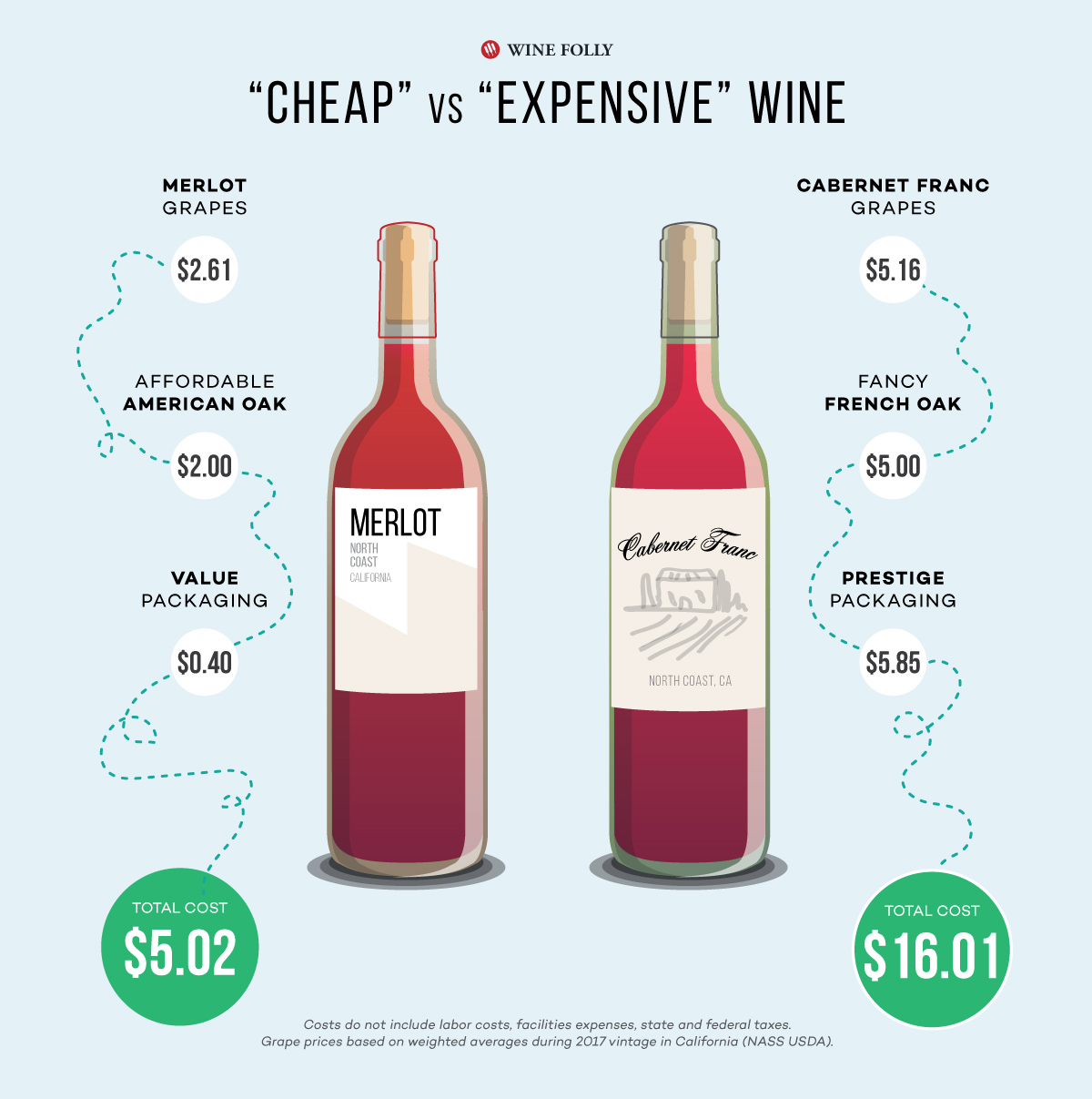 cost-of-california-merlot-vs-cab-franc-winefolly-infographic
