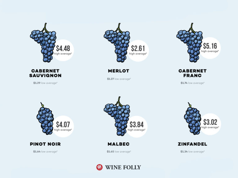 cost-of-winegrapes