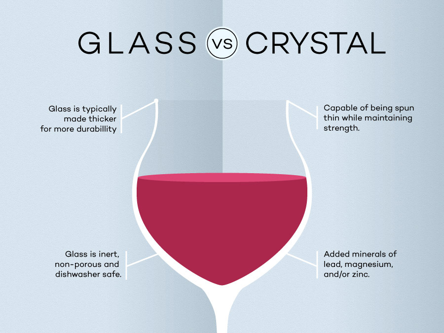 Crystal vs Glass excerpt by Wine Folly