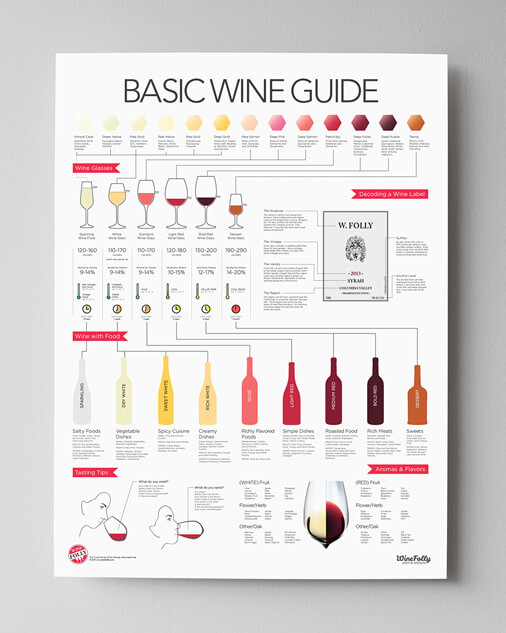 The Basic Wine Guide Print