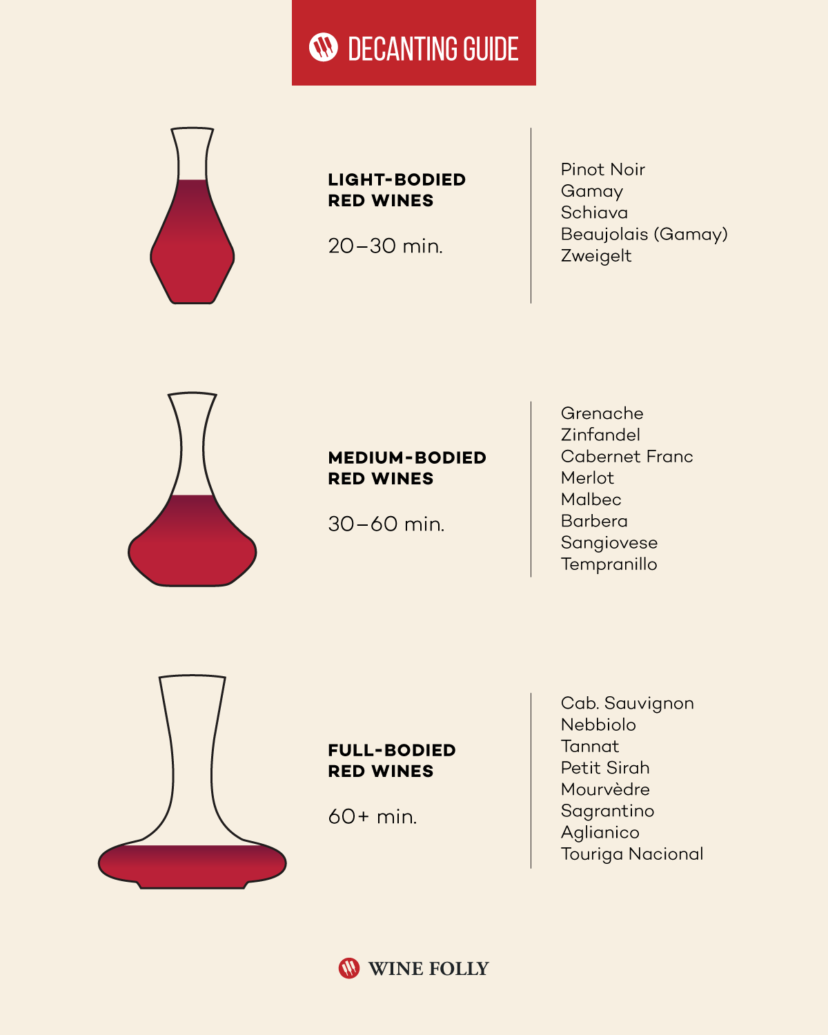 Wine Decanting Times Infographic by Wine Folly