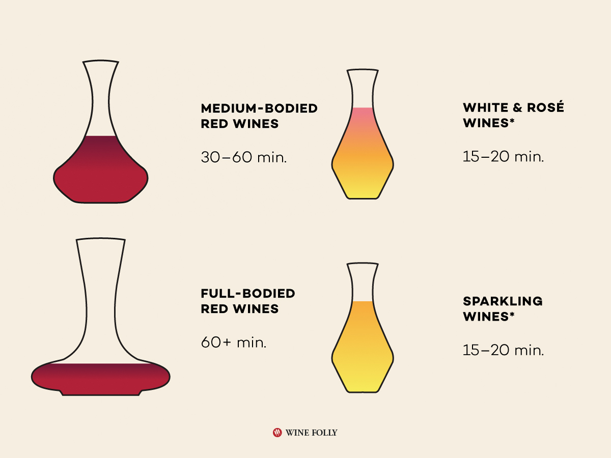 Decanting Times! A Handy Guide For Best Practices