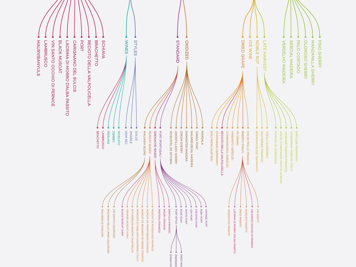 Dessert wine excerpt infographic