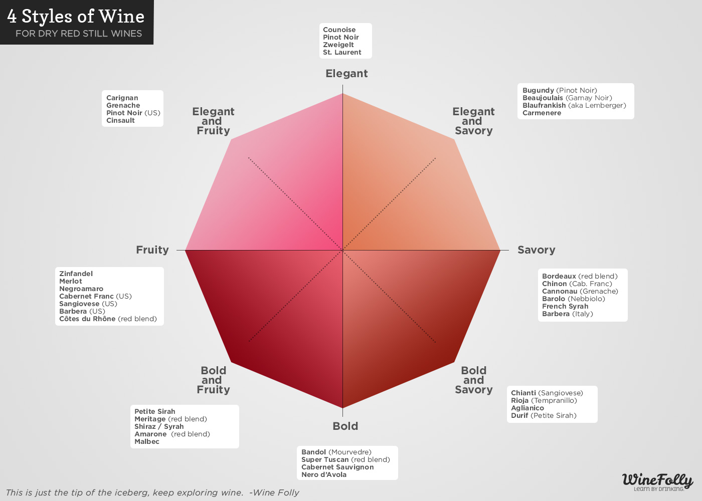 4 different wine styles chart (infographic) by Wine Folly