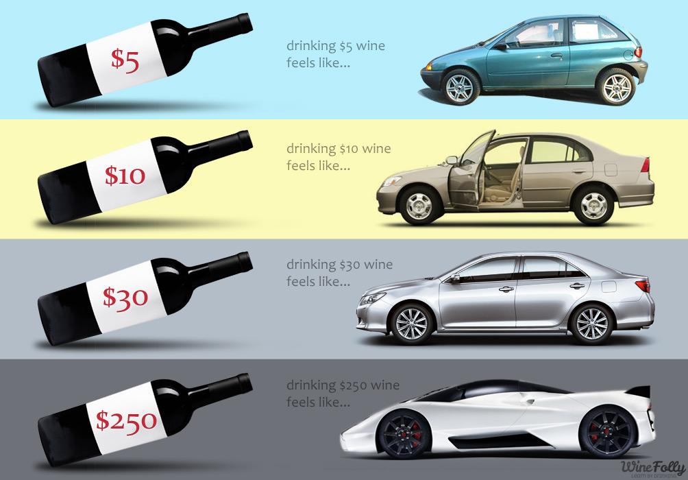 The experience is simliar: cheap wine vs a cheap car