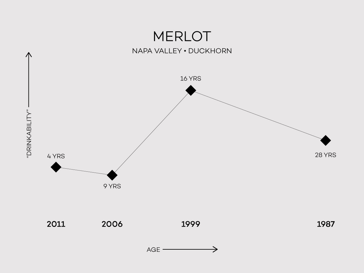The age worthiness of Napa Valley Merlot by Duckhorn
