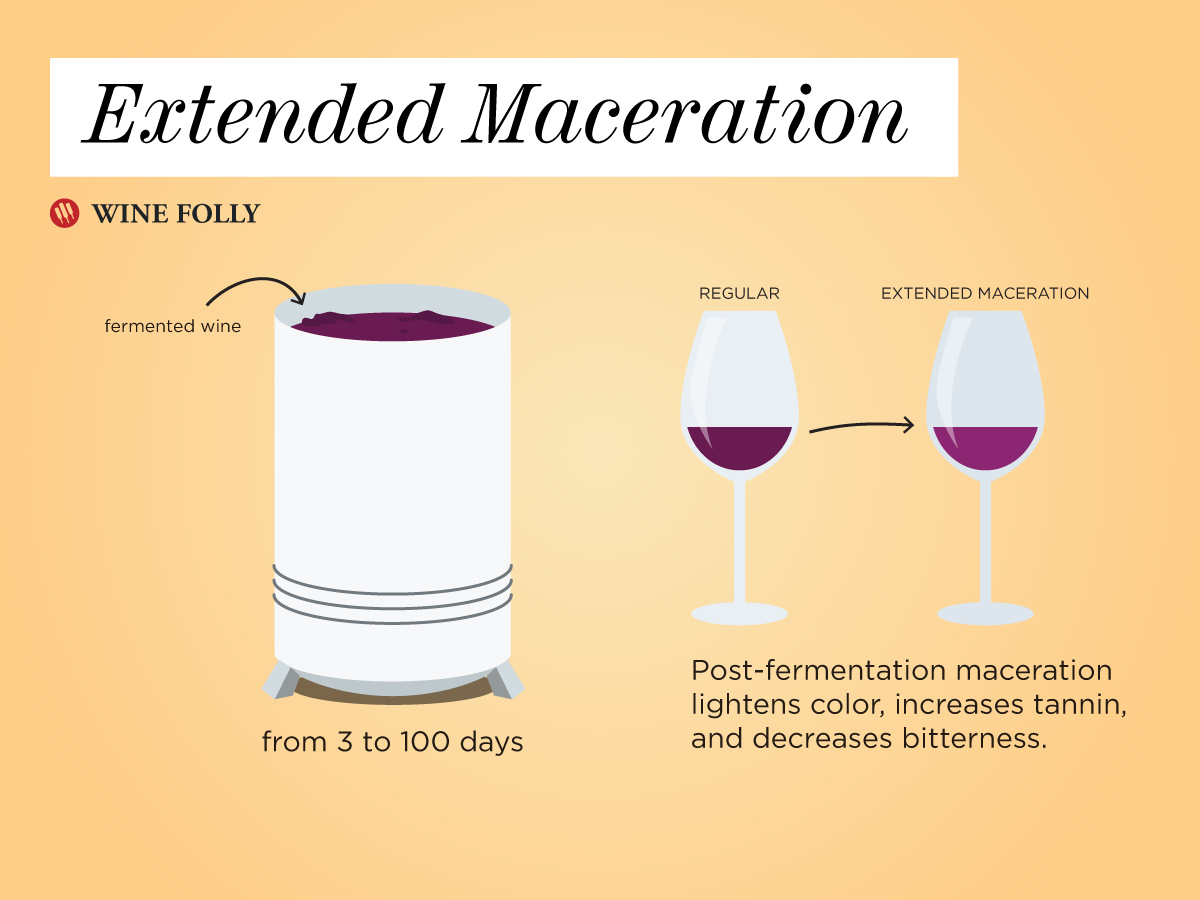 Extended Maceration (post-fermentation) wine