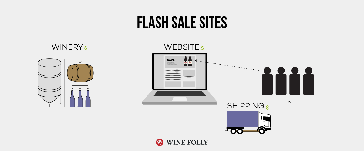 flash-wine-sale-websites