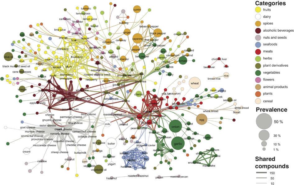Food Pairing Chart