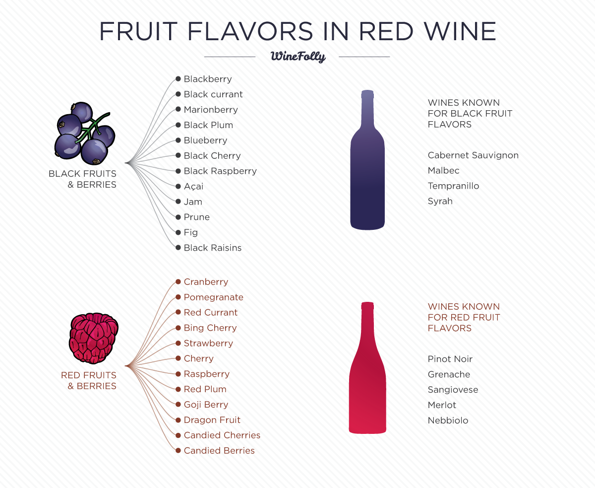 Flavors in Red Wine by Wine Folly
