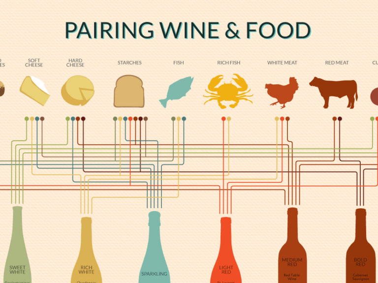 food-and-wine-chart-excerpt