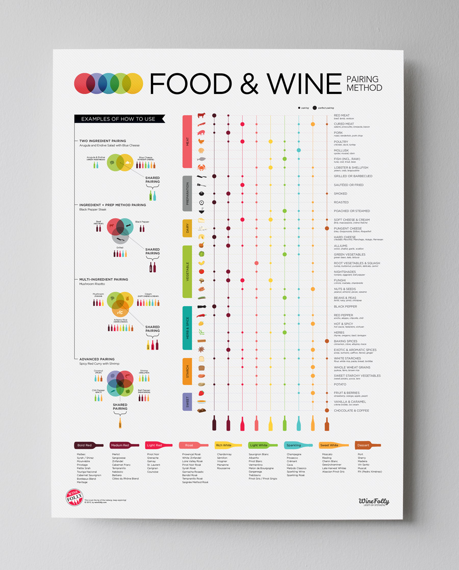 Food and wine pairing poster by Wine Folly