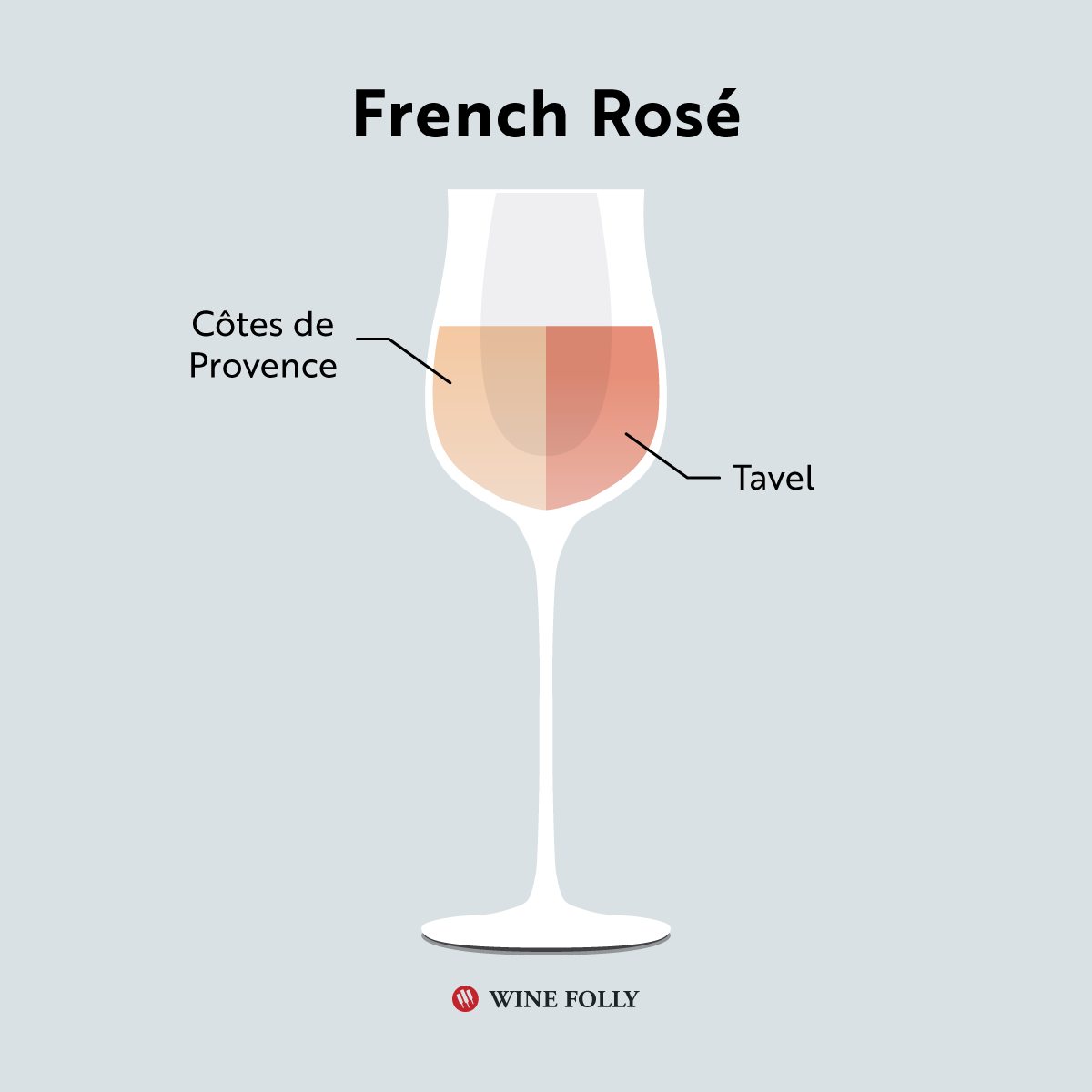 Illustration of French Rose wine including cotes de provence and tavel in a glass by Wine Folly