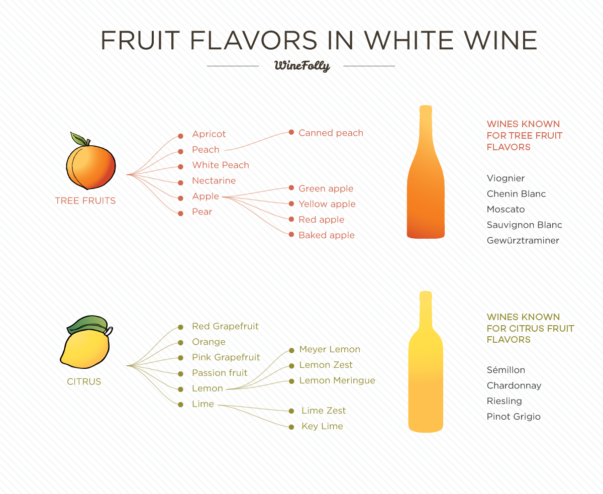 Fruit Flavors in White Wine