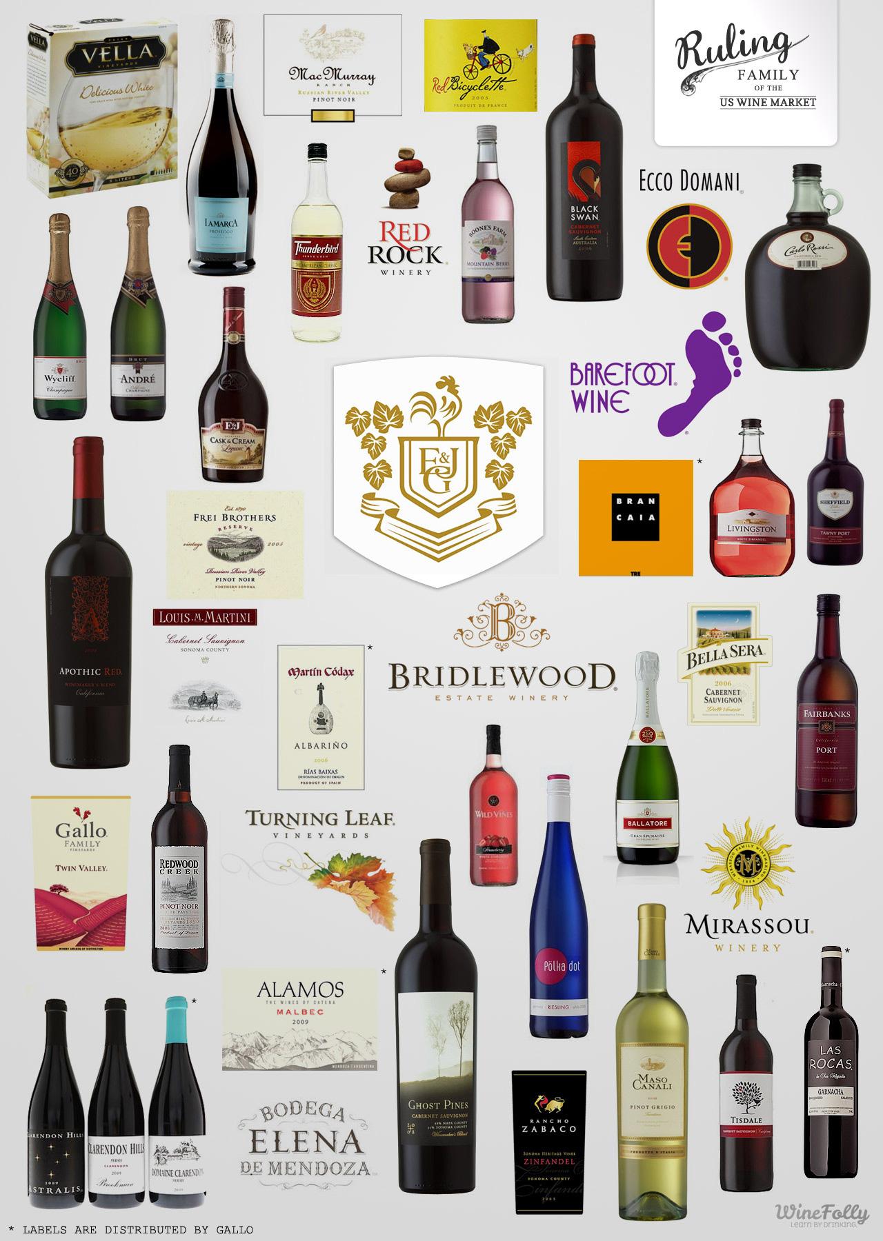 Family Gallo Wine Brands List infographic