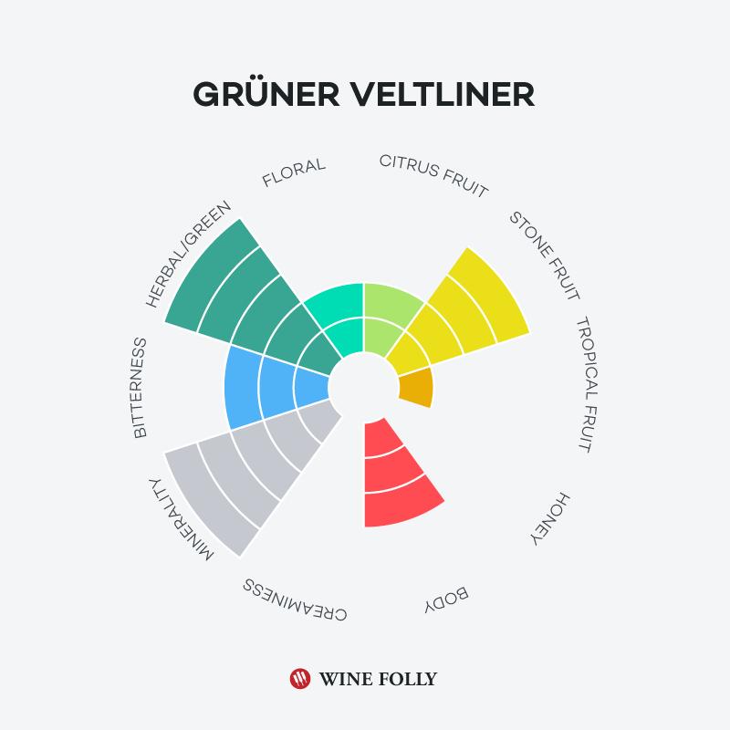 gruner-vetliner-taste-profile