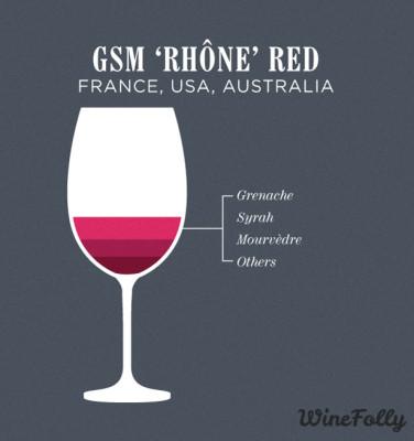 gsm-rhone-blend