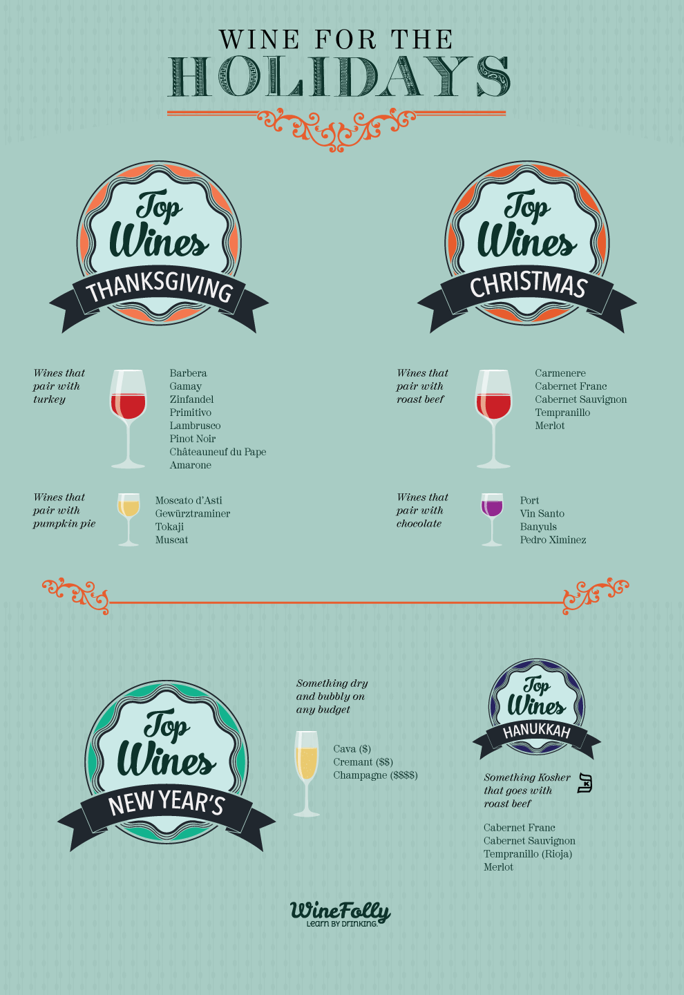 Holiday Wine Pairing Guide Thanksgiving and Christmas