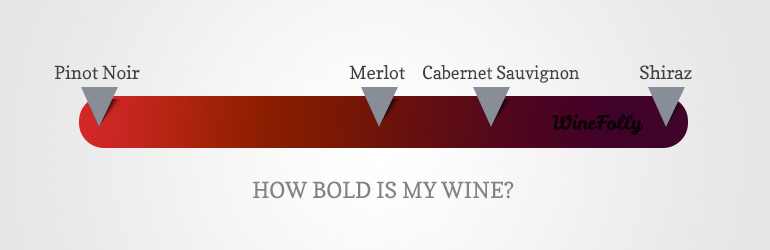 How bold is Pinot Noir vs Merlot vs Cabernet vs Shiraz