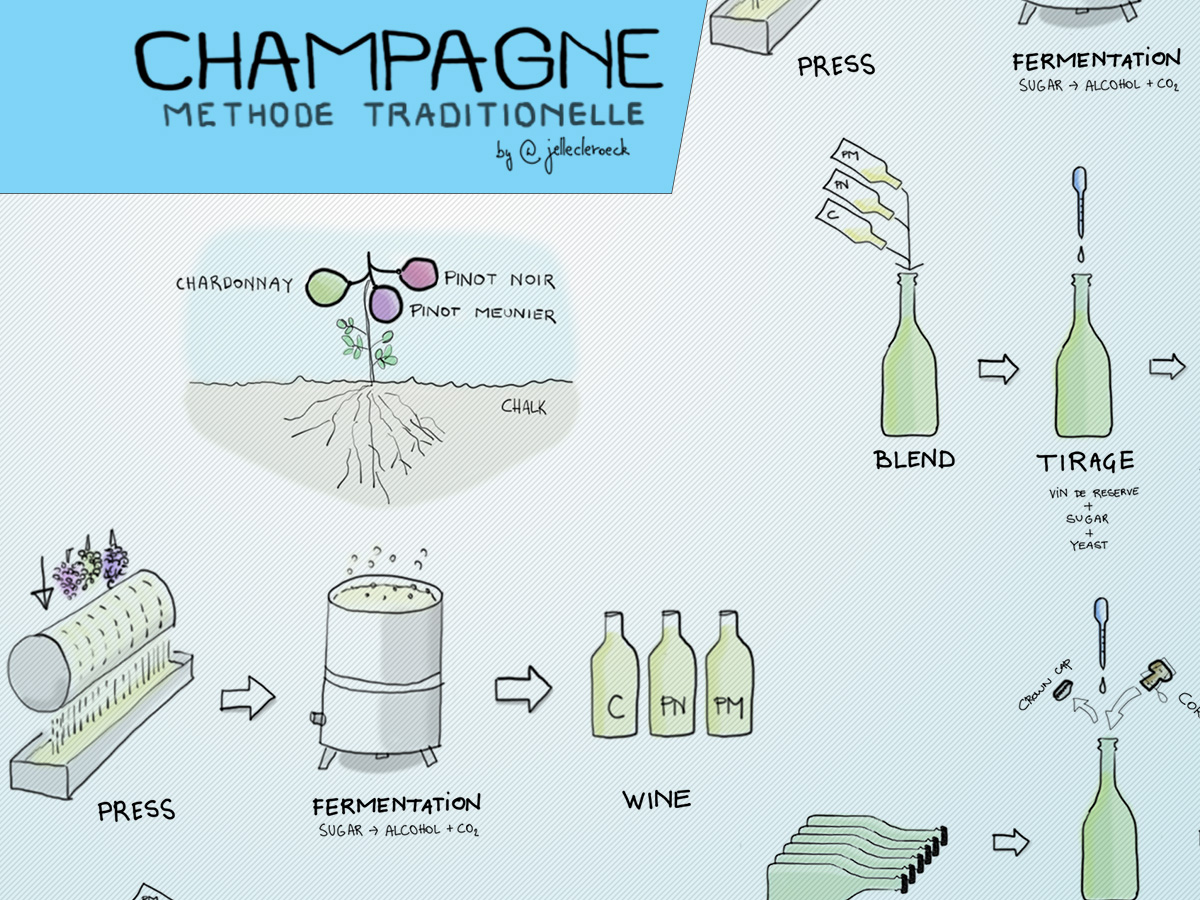 how-is-champagne-made