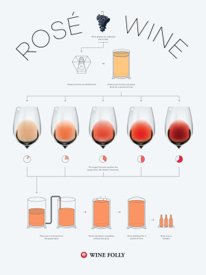 How is Rosé Wine Made