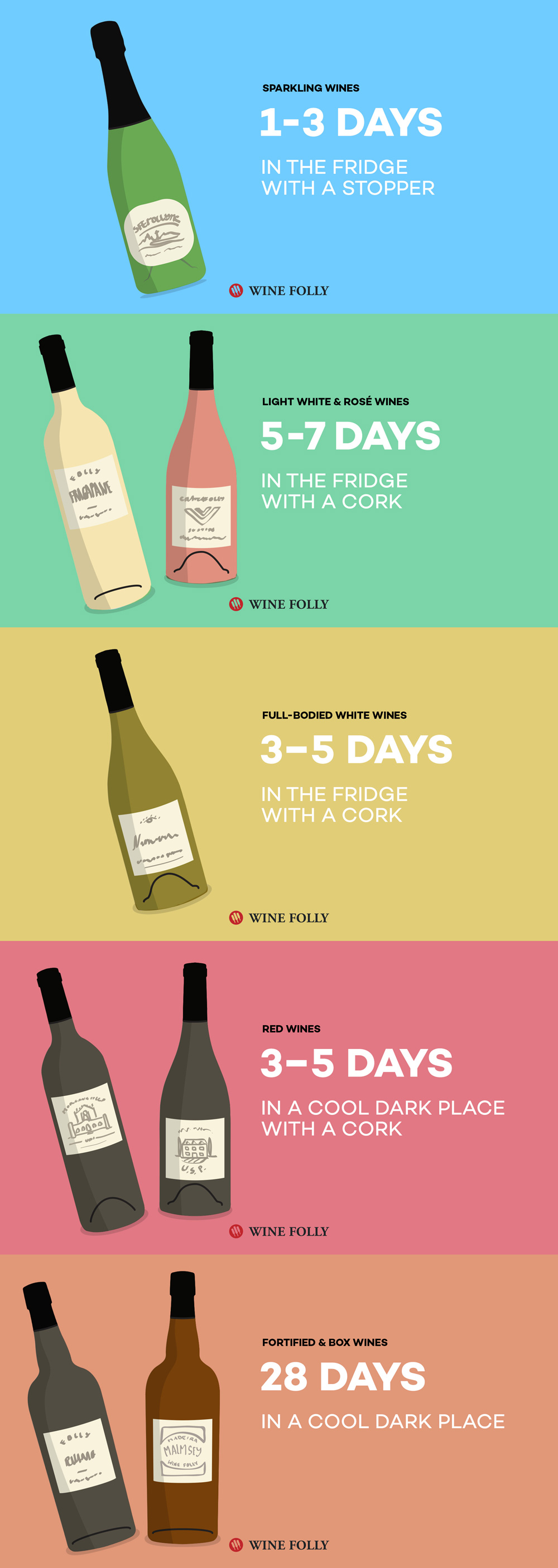 How Long Does Wine Last Open? Red wine white wine sparkling wine dessert wine rose wine