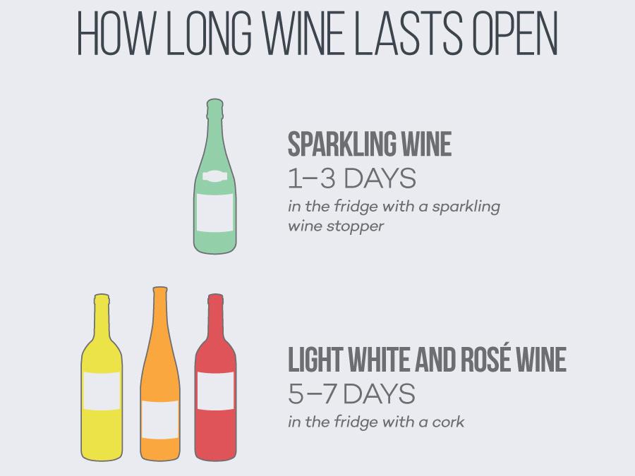 how-long-wine-lasts-open-excerpt