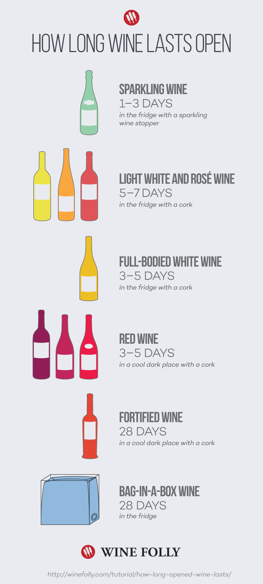 how-long-wine-lasts-open
