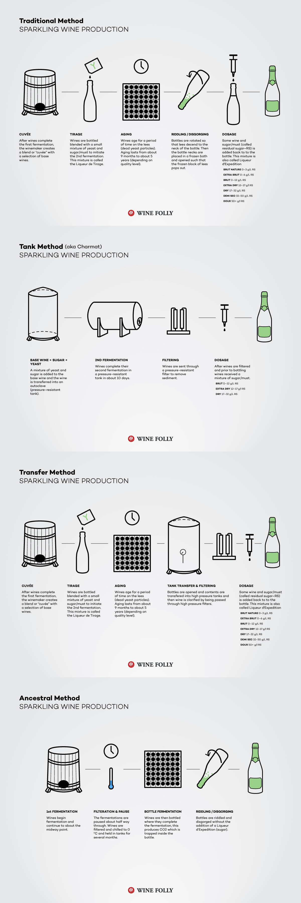 How Sparkling Wine is Made | Wine Folly