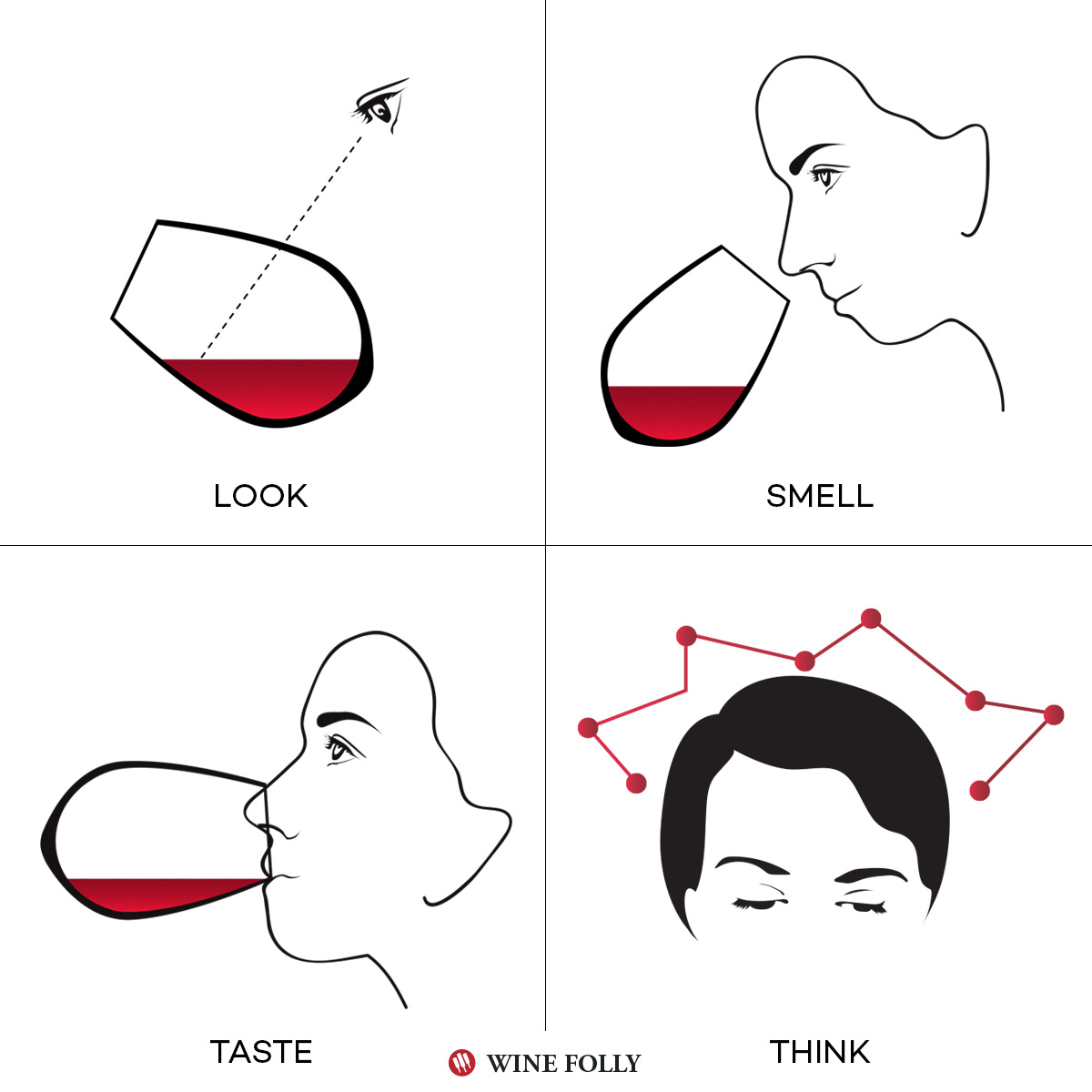 Illustration of the wine tasting method by Wine Folly