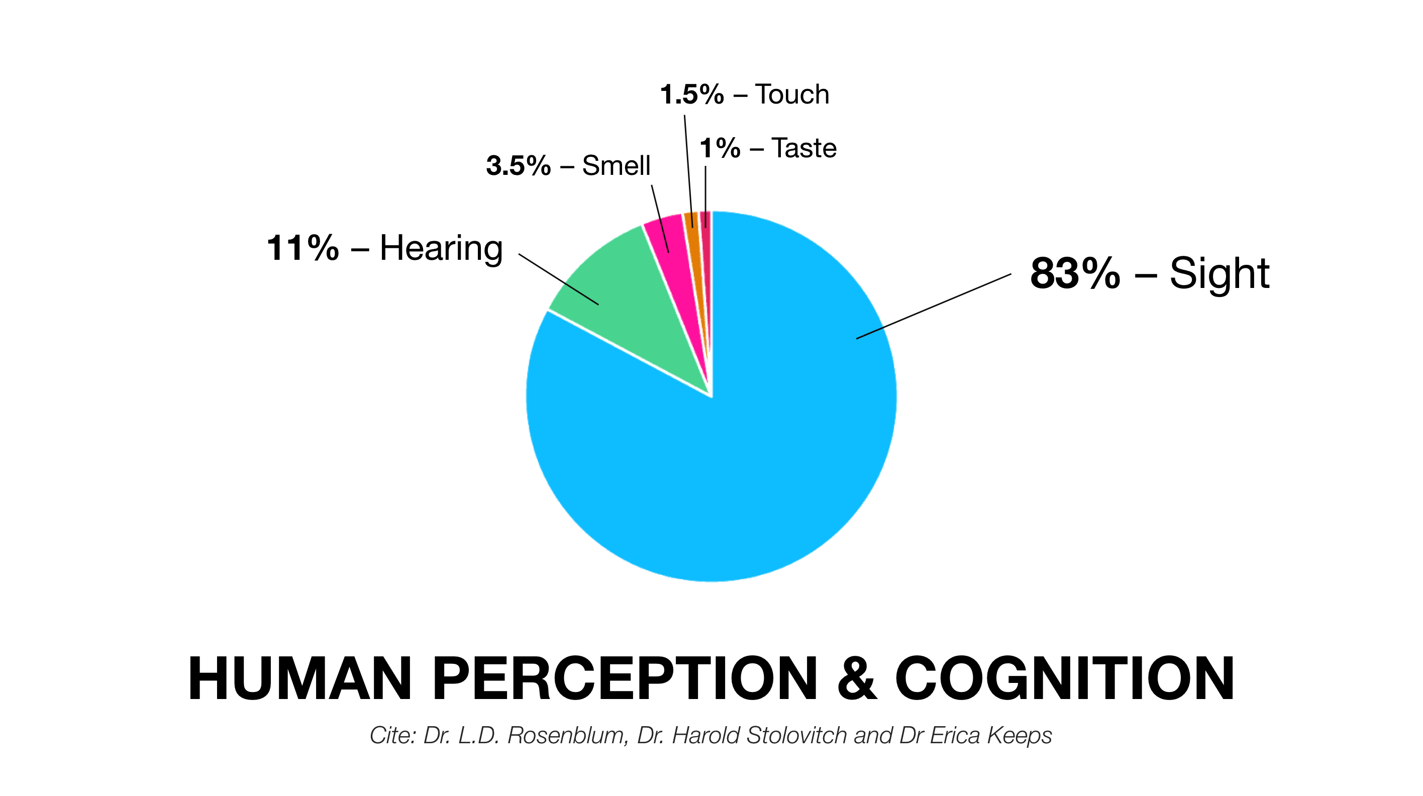 A chart displaying the importance of vision and hearing over smelling and tasting - human perception and cognition