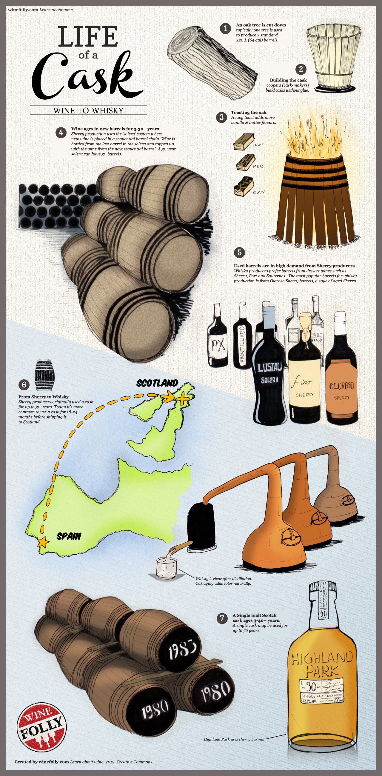 life of a wine barrel to whiskey infographic