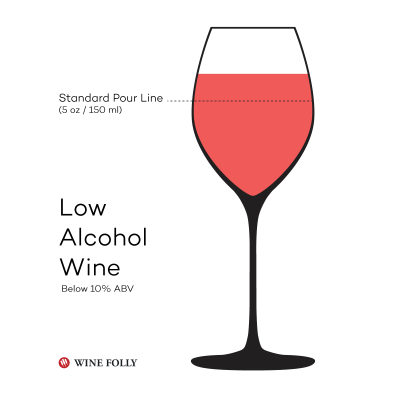 low-alcohol-wine-folly