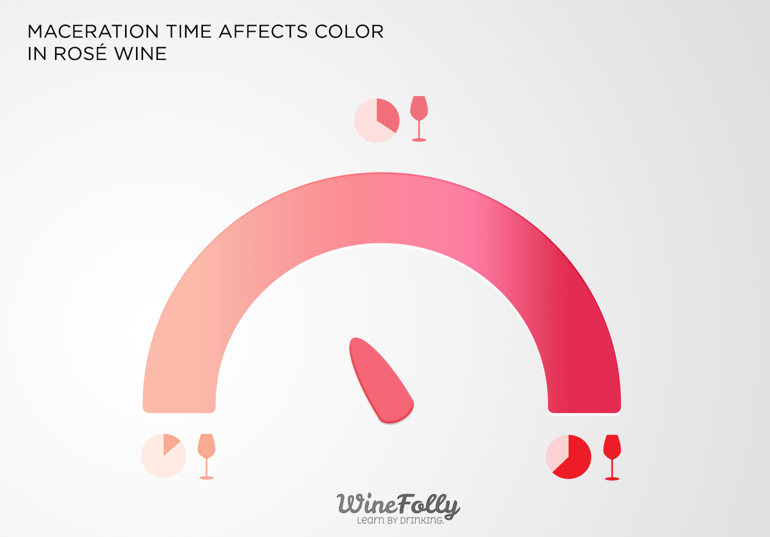 How Time Affects the Color of Rose Wine
