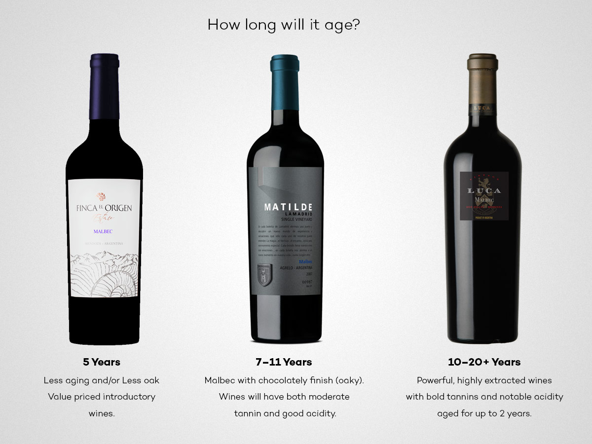 Malbec Aging Tier Estimate Based on tasting notes and rating in 2016
