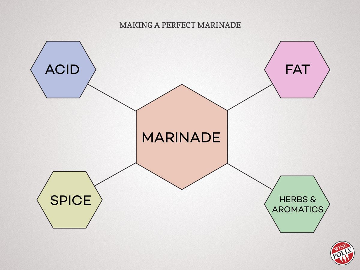 marinade components