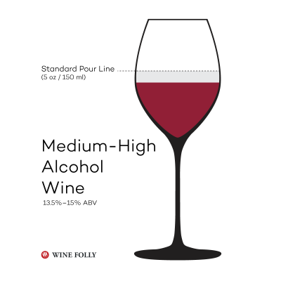 medium-high-alcohol-wine-folly